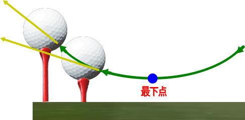 右肩下がり修正ゴルフ思考練習法。すくい打ちを改善、そもさん せっぱ
