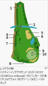 ゴルフコースバンカー図