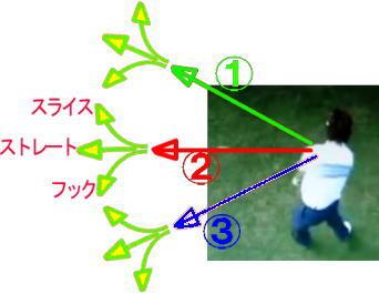 ゴルフの球筋は9種類!あなたはどのタイプ?「ゴルフ自己分析」