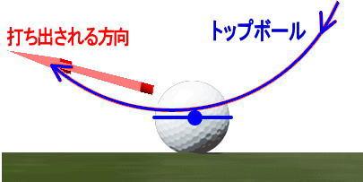 ゴルフのトップとダフリの現象1